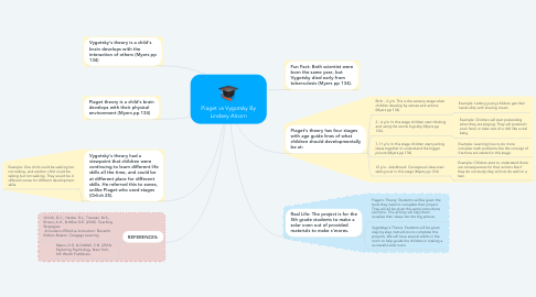Mind Map: Piaget vs Vygotsky By Lindsey Alcorn