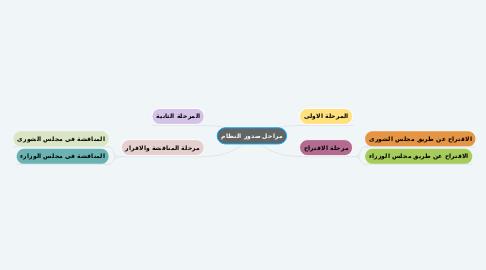 Mind Map: مراحل صدور النظام