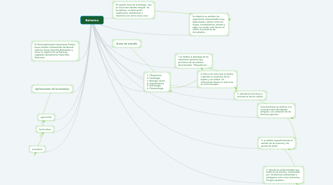 Mind Map: Botanica
