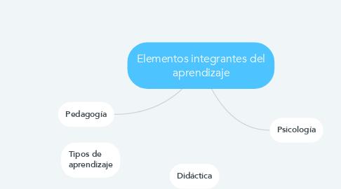 Mind Map: Elementos integrantes del aprendizaje