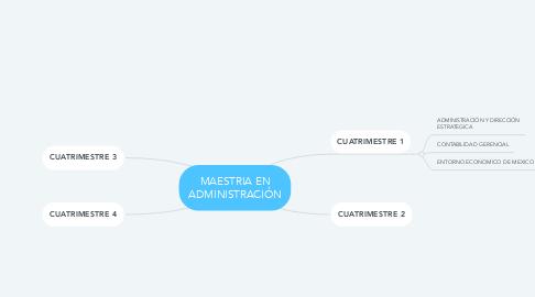 Mind Map: MAESTRIA EN ADMINISTRACIÓN