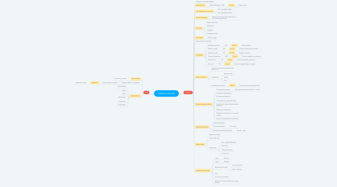Mind Map: HIDROCOLOIDES