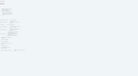 Mind Map: Construcción de la Lengua Escrita.