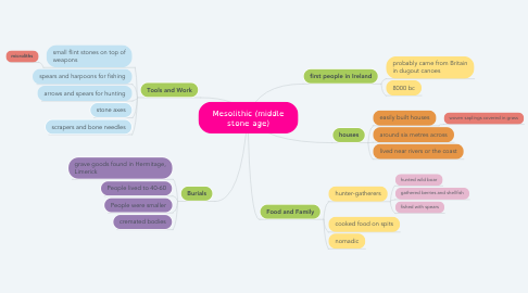Mind Map: Mesolithic (middle stone age)
