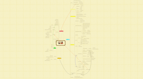 Mind Map: Student Research Groups