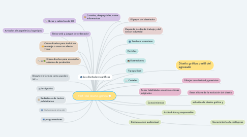 Mind Map: Perfil del diseño gráfico