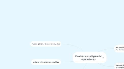 Mind Map: Gestión estratégica de operaciones