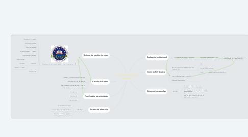 Mind Map: Institución Educativa San Isidro