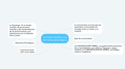 Mind Map: La Comunicación y sus elementos psicológicos