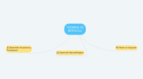 Mind Map: DESARROLLO INTEGRAL HUMANO