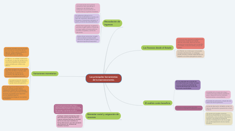 Mind Map: Las principales herramientas de la macroeconomía.