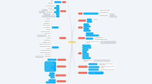 Mind Map: YELLOW FEVER