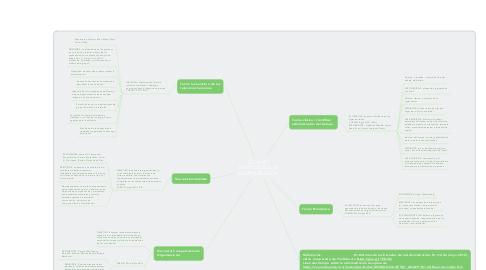 Mind Map: TEORÍAS Y ENFOQUES DE LA ADMINISTRACIÓN.