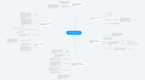 Mind Map: Drug Discovery: A historical perspective.