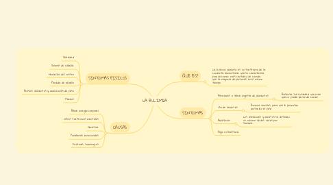 Mind Map: LA BULIMIA