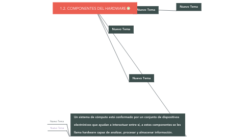 Mind Map: 1.2. COMPONENTES DEL HARDWARE