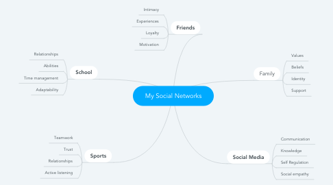 Mind Map: My Social Networks