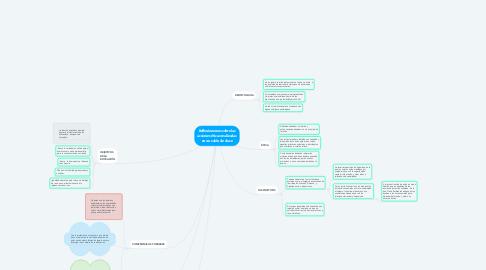 Mind Map: Reflexionemos sobre las acciones éticas realizadas en un salón de clase