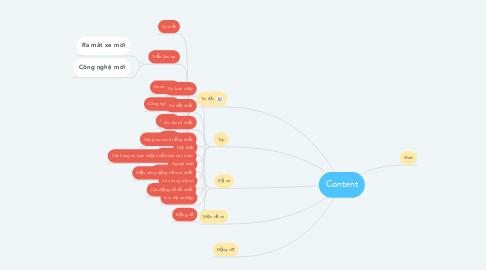 Mind Map: Content