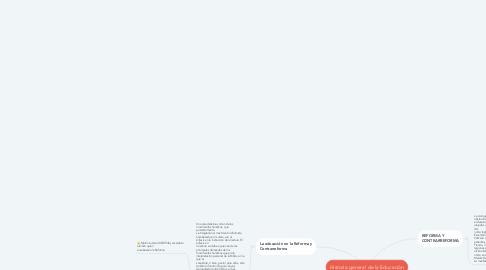 Mind Map: Historia general de la Educación