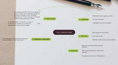 Mind Map: THE COMPANY MEN