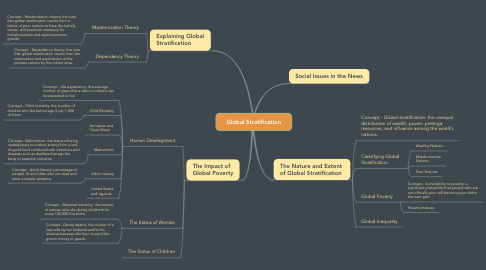 Mind Map: Global Stratification