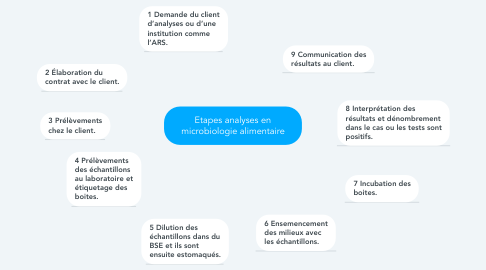 Mind Map: Etapes analyses en microbiologie alimentaire