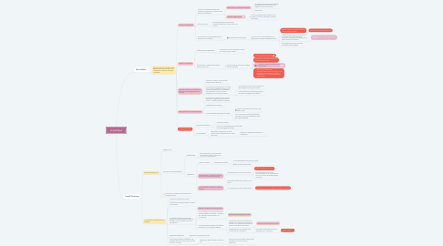 Mind Map: La politique