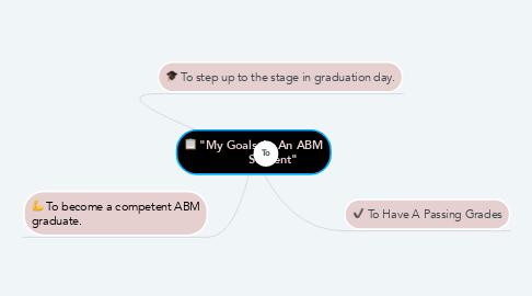 """Mind Map: """"My Goals As An ABM            Student"""""""