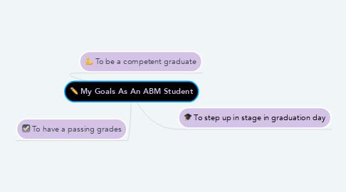 Mind Map: My Goals As An ABM Student