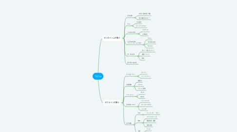Mind Map: TikTok