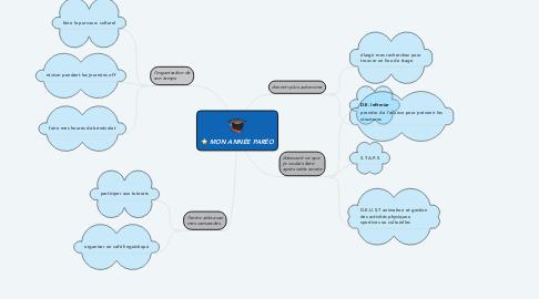 Mind Map: MON ANNÉE PARÉO