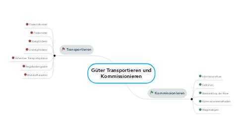 Mind Map: Güter Transportieren und Kommissionieren