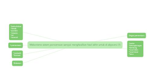 Mind Map: Mekanisme sistem pencernaan sampai menghasilkan hasil akhir untuk di abpsorsi (1)