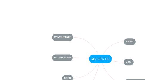 Mind Map: IAU NEW CD