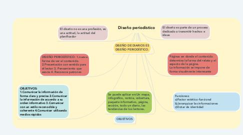 Mind Map: Diseño periodístico