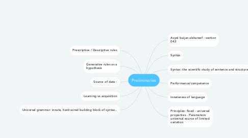 Mind Map: Preliminaries