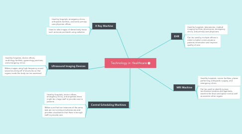 Mind Map: Technology in Healthcare