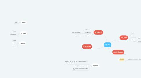 Mind Map: modes