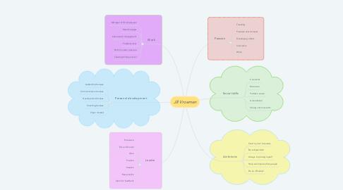 Mind Map: Jill Vroemen