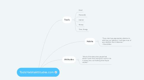 Mind Map: ToolsHabitsAttitudes.com