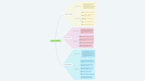 Mind Map: ENLACES ATÓMICOS