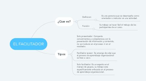 Mind Map: EL FACILITADOR