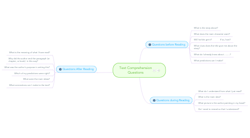 Mind Map: Text Comprehension Questions