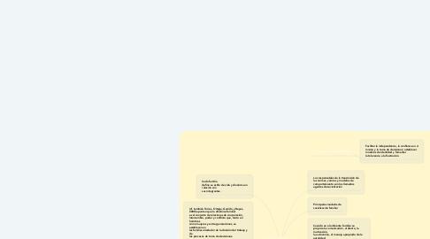 Mind Map: DINAMICAFAMILIAR Y SOCIALIZACION EN LA FAMILIA