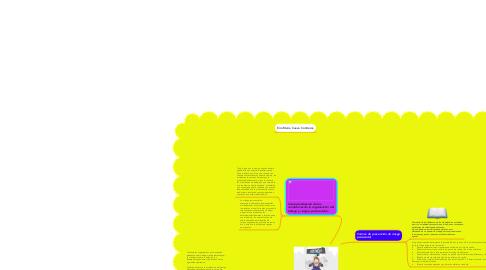 Mind Map: FACTORES PSICOSOCIALES Y ORGANIZATIVO