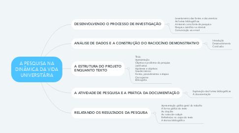Mind Map: A PESQUISA NA DINÂMICA DA VIDA UNIVERSITÁRIA