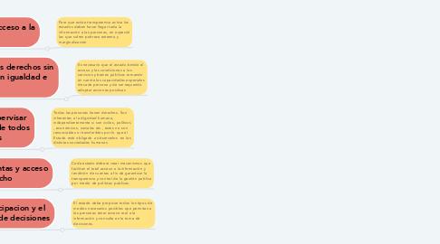 Mind Map: Principios del Enfoque basado en derechos humanos