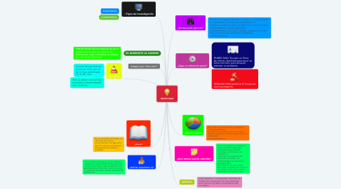 Mind Map: INVESTIGAR