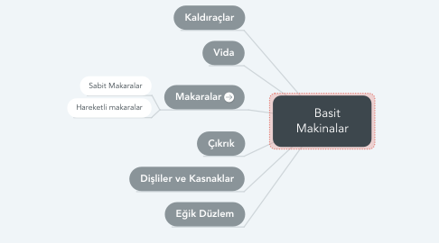 Mind Map: Basit Makinalar